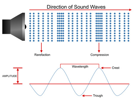 Photo for Sound waves propagation design - Royalty Free Image