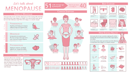 Illustration pour Menopause infographic. Medical detailed graphic concept with text template, facts and figures and colorful illustrations. Can be used for your print or web projects - image libre de droit
