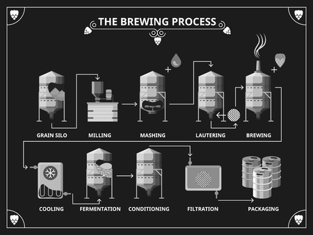 Illustration pour Beer brewing process. Vector beer production infographic set. Order mashing lautering product illustration - image libre de droit