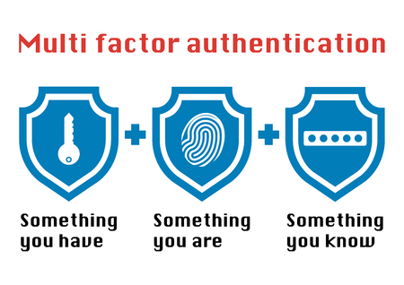 Ilustración de Multi factor authentication concept with three shields on white background and the phrase something you know, have password and fingerprint icon. - Imagen libre de derechos