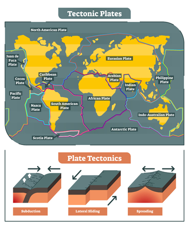 Illustration pour Tectonic Plates world map collection, diagram and tectonic movement illustrations. - image libre de droit
