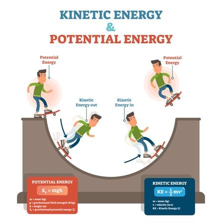 Ilustración de Kinetic and potential energy, physics law conceptual vector illustration, educational poster with moving skateboarder and ramp. - Imagen libre de derechos