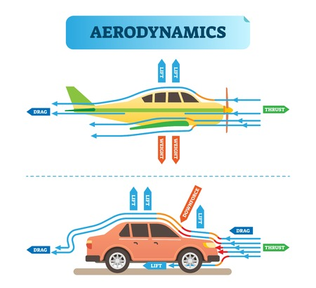 Ilustración de Aerodynamics air flow engineering vector illustration diagram with airplane and car. Physics wind force resistance scheme. Scientific and educational information poster. - Imagen libre de derechos