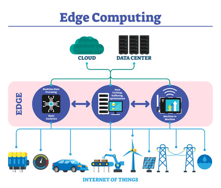 Illustration pour Edge computing labeled explanation infographic scheme vector illustration. Modern offline data transfer technology concept located close to user or internet of things. Cache and buffering optimization - image libre de droit