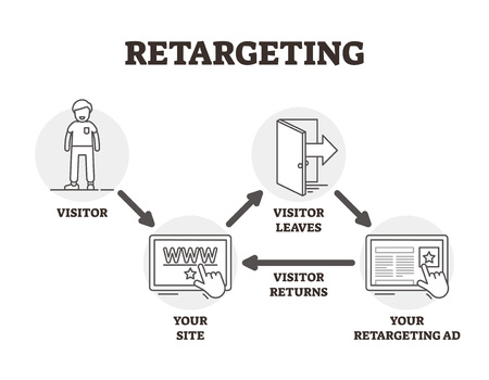 Illustration pour Retargeting vector illustration. BW outlined advertising marketing technique. User personalized ads from browser cookies. Virtual website visitor management strategy and method for campaign promotion. - image libre de droit