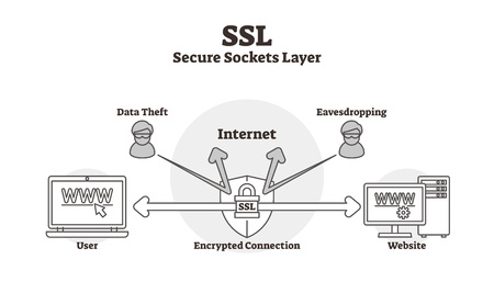Ilustración de SSL diagram vector illustration. Outlined data secure lock sockets layer scheme. Encrypted connection labeled infographic. Computer user to website data safety protection from thefts and eavesdropping - Imagen libre de derechos