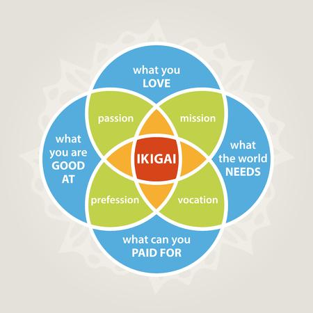 Ilustración de ikigai diagram, self realization illustration, minimalistic life style - Imagen libre de derechos