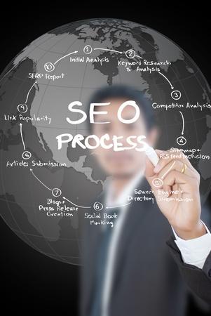 Businessman write SEO process on the whiteboard