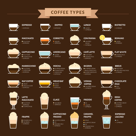 Illustration for Types of coffee vector illustration. Infographic of coffee types and their preparation. Coffee house menu. Flat style. - Royalty Free Image