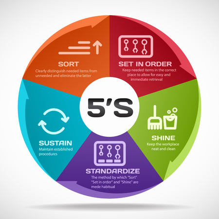 Illustration pour 5S methodology management. Sort. Set in order. Shine. Standardize and Sustain. Vector illustration. - image libre de droit
