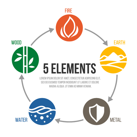 Illustration pour 5 elements of cycle nature circle sign. Water, Wood, Fire, Earth, Metal. vector design - image libre de droit