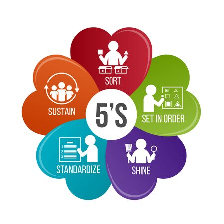 Illustration pour 5S methodology management. Sort. Set in order. Shine. Standardize and Sustain. flower infographic Vector illustration. - image libre de droit