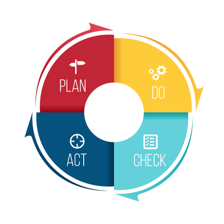 Ilustración de Plan Do Check Act (PDCA) in Circle step block and arrow Vector illustration. - Imagen libre de derechos
