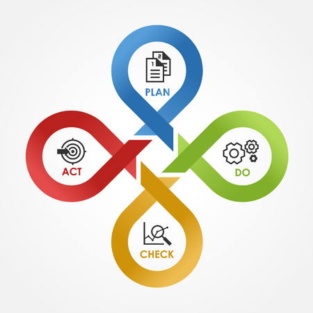 Illustration pour PDCA - with icon Plan Do Check Act in cycle line cross step block Vector illustration. - image libre de droit