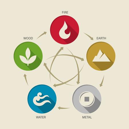 Ilustración de WU XING China 5 elements of nature circle icon sign. Water, Wood, Fire, Earth, Metal. chart circle loop vector design - Imagen libre de derechos