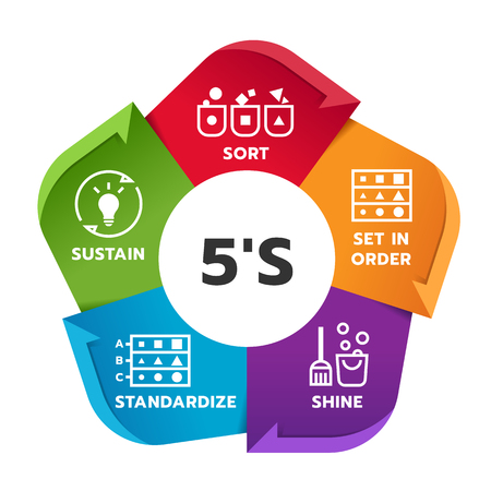 Illustration pour 5S methodology management chart diagram with Sort. Set in order. - image libre de droit