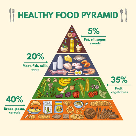 Ilustración de Healthy food pyramid. Infographic pictures with visualization of different groups of nutritions from food - Imagen libre de derechos