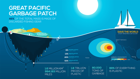 Ilustración de Global environmental problems infographics. great pacific garbage patch. Ocean pollution. Stop trashing our Ocean. vector EPS10 - Imagen libre de derechos