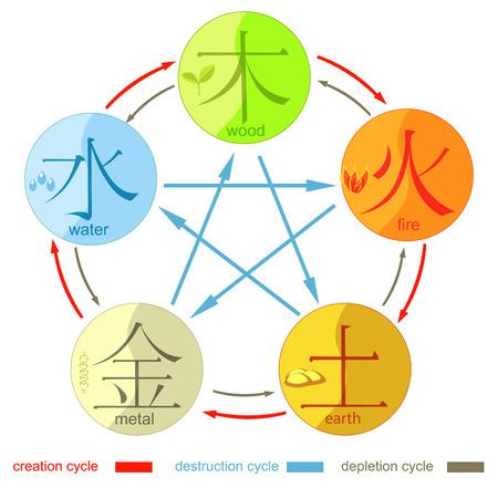 Ilustración de Chinese cycle of generation five basic elements of the universe with hieroglyphs. vector illustration - Imagen libre de derechos