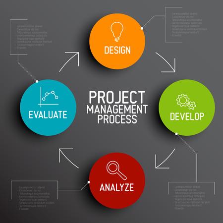 Ilustración de Vector Project management process diagram concept - Imagen libre de derechos