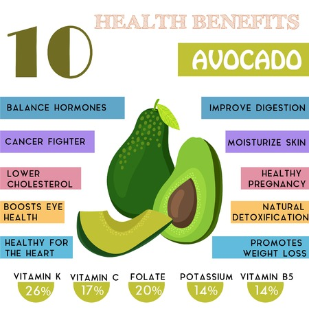 Foto de 10 Health benefits information of Avocado. Nutrients infographic,  vector illustration. - stock vector - Imagen libre de derechos