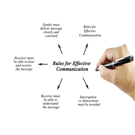 Foto de Women hand writing element of Rules for Effective Communication for businessbusiness concept - Imagen libre de derechos