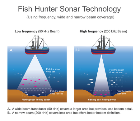 Ilustración de Sonar signal systems are generally used underwater for range finding and detection. Active sonar emits an acoustic signal, or pulse of sound, into the deep underwater. Vector info graphic. - Imagen libre de derechos