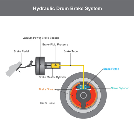 Illustration pour Hydraulic brake system, when the brake pedal is pressed, a push rod exerts force on the piston in the master cylinder, causing fluid from the brake fluid reservoir to flow into a pressure chamber through a compensating port illustration infographic. - image libre de droit