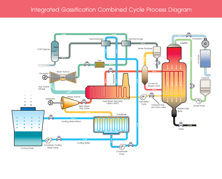 Illustration pour Integrated Gasification Combined Cycle Process Diagram. Wood gas is a syngas fuel which can be used as a fuel for furnaces, stoves and vehicles in place of gasoline, diesel or other fuels. - image libre de droit