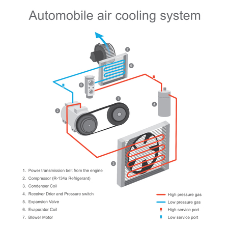 Illustration pour The air cooling system in the car cabin is primarily used to remove heat from the cabin, using the compressor and clutch plate device to working start. - image libre de droit
