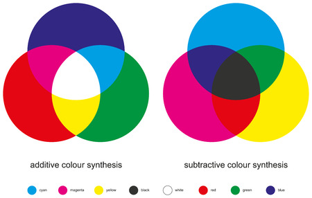 Ilustración de Color Mixing - Color Synthesis - Additive and Subtractive are the two types of color mixing with three primary colors, three secondary colors, and one tertiary color made from all three primary colors  - Imagen libre de derechos