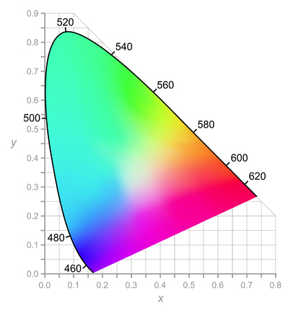 Illustration pour CIE Chromaticity Diagram describes color as seen by the human eye in full daylight. Two-dimensional diagram of colors with same brightness (intensity). All colors of visible spectrum are represented. - image libre de droit