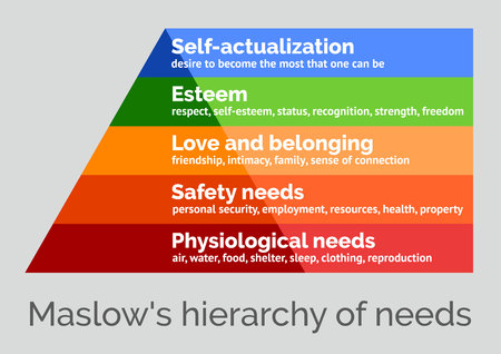 Illustration for Maslow's hierarchy of needs, a scalable vector illustration on a neutral background - Royalty Free Image