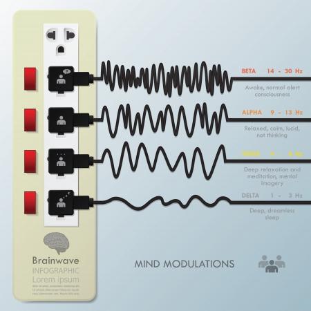 Ilustración de Mind Modulations Brainwave Infographic - Imagen libre de derechos