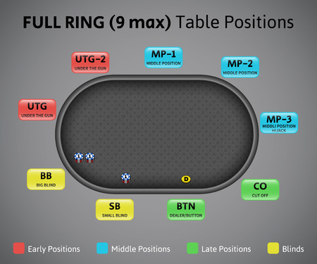 Illustration pour Poker positions on full ring table, 9 max. Demonstrative illustration with professional terms. - image libre de droit