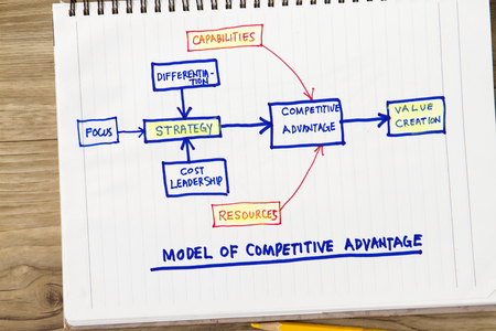 Photo pour Model of competitive advantage concept- with sketch showing relative words related. - image libre de droit