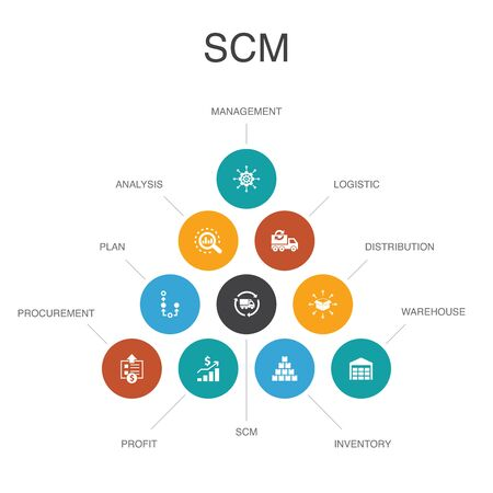 Ilustración de SCM Infographic 10 option template. management, analysis, distribution, procurement simple icons - Imagen libre de derechos