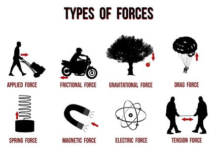 Illustration pour Types of forces chart, vector illustration ( for basic education and Schools ) - image libre de droit