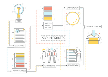 Ilustración de Scrum planning process - agile methodology to manage project with consecutive stages. Team work on achieving of business goal with visual organization in isolated outline vector illustration. - Imagen libre de derechos