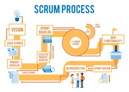 Ilustración de Vector scrum agile process workflow with stages from idea to product. Iterative spring methodology for programmer,developers team. Software design management concept - Imagen libre de derechos