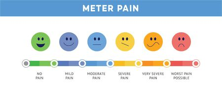 Ilustración de Pain scale or ache meter chart depicted in cute face expression icons flat rainbow vector illustration isolated on white background. Pain level measurement bar and smiles. - Imagen libre de derechos
