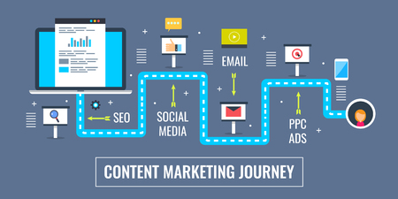 Ilustración de Content marketing journey, digital content publication and promotion via online media strategy. Flat design marketing vector banner. - Imagen libre de derechos