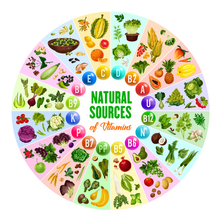 Ilustración de Natural vitamin source poster with round chart of multivitamin pill and vegetarian food ingredient. Vegetable, fruit and nut, berry, mushroom and cereal, herb and spice diet supplement - Imagen libre de derechos