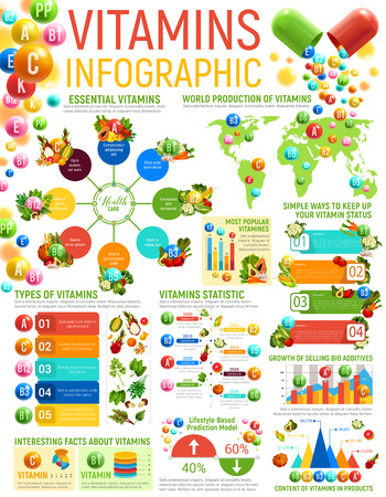 Ilustración de Vitamin food and healthy nutrition infographics. Vector graphs and charts with vitamin content of vegetables and fruits, benefits, types and sources diagram, world map and nutrient infocharts - Imagen libre de derechos