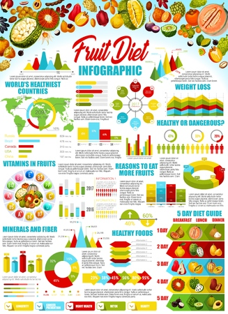 Ilustración de Fruit diet infographic vector design. Graphs and charts with statistic info of exotic berries weight loss and health benefits, vitamins and minerals diagram with durian, cantaloupe, kiwano and quince - Imagen libre de derechos