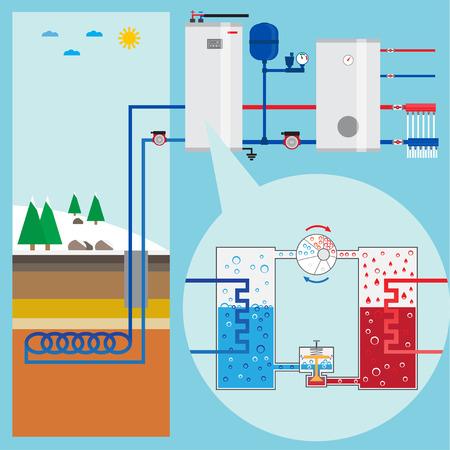Illustration pour Energy-saving heating pump system. Scheme heating pump. Green energy. Geothermal heating system. Vector illustration. - image libre de droit