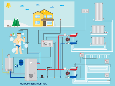 Illustration pour Smart energy-saving heating system with outdoor reset control. Smart House with outdoor reset control. Gas boiler, heating systems. Manifold with Pump. Green energy. Vector illustration. - image libre de droit