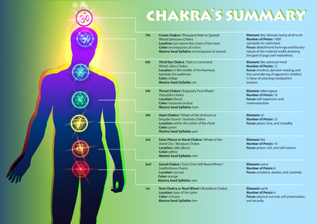 Illustration for Creative colorful Illustration of the human chakras and a full text description of each. The image of a person and the visual position of chakra symbols. - Royalty Free Image
