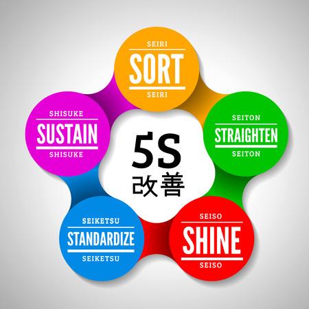 Illustration pour 5S methodology kaizen management from japan - image libre de droit