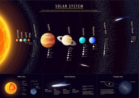 Illustration pour Detailed Solar system poster with scientific information vector - image libre de droit